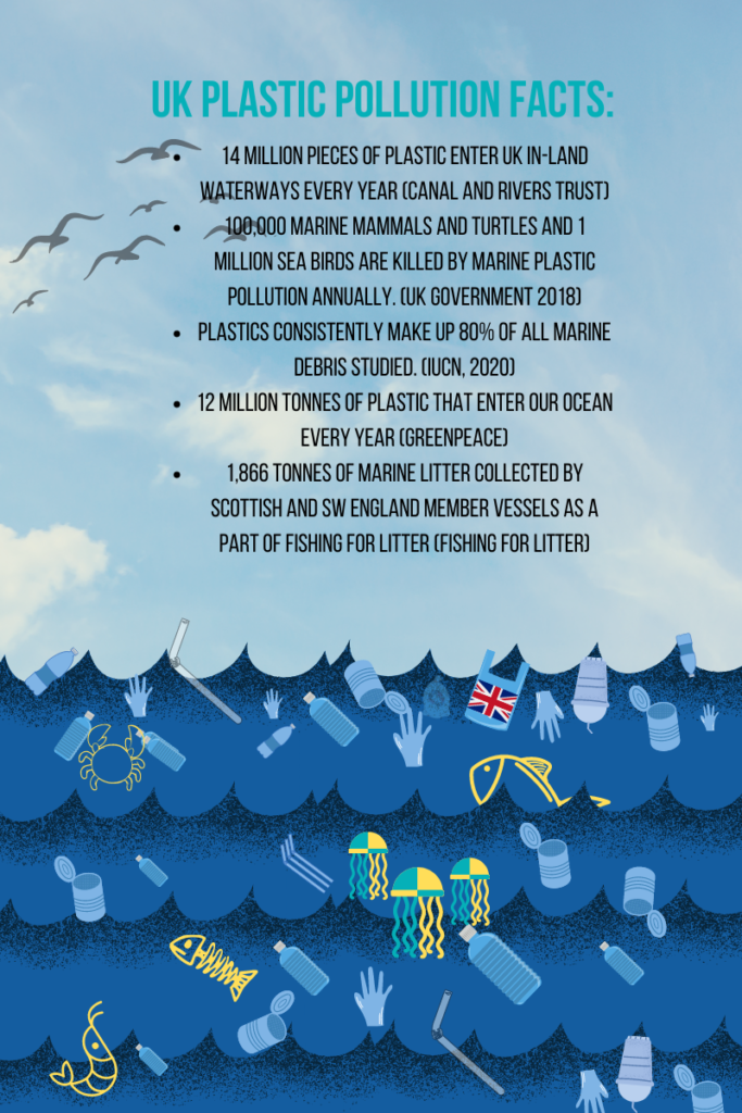 UK plastic facts: What is the UK doing against plastic pollution?